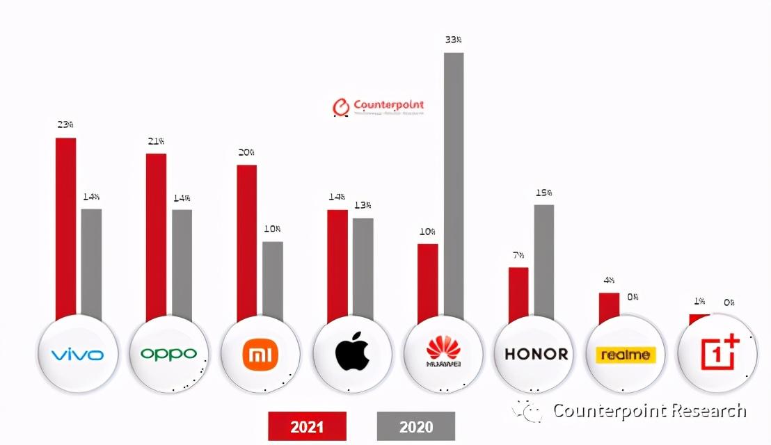 智能手机2021年期中考!vivo强势夺取榜首
