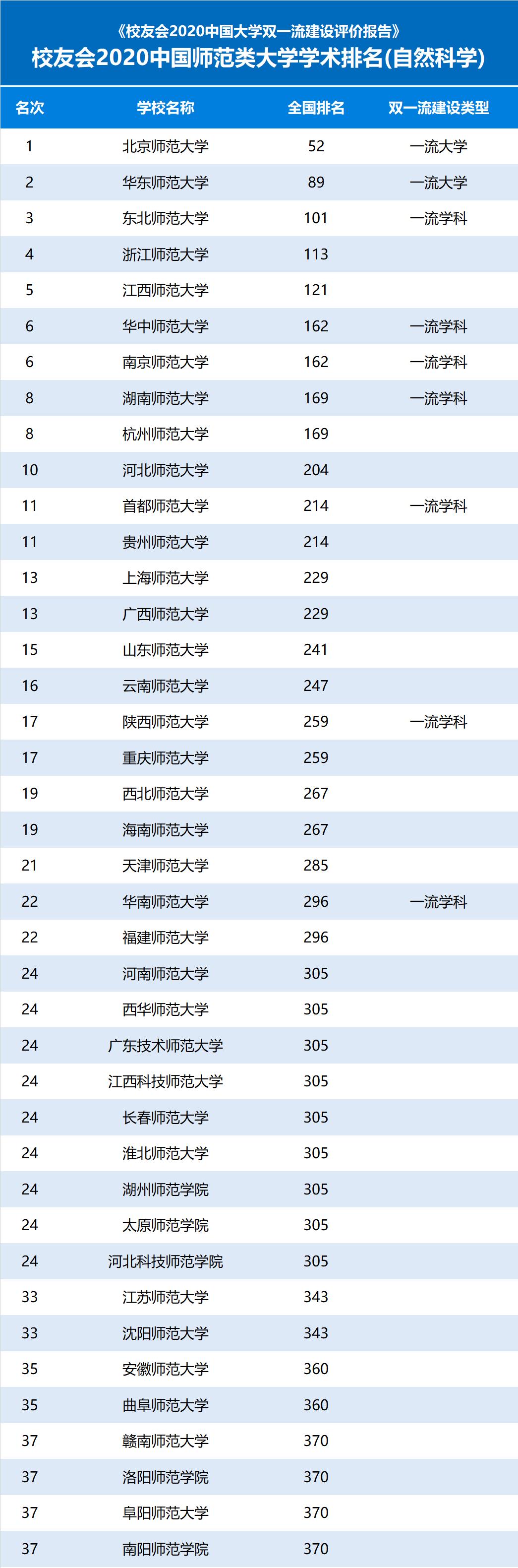 2020年中国师范类院校学术研究水平排行榜