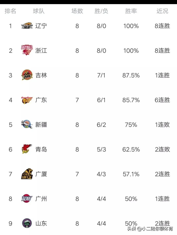 CBA积分榜:辽宁输球浙江第一,广东进前三,天津首胜福建又败