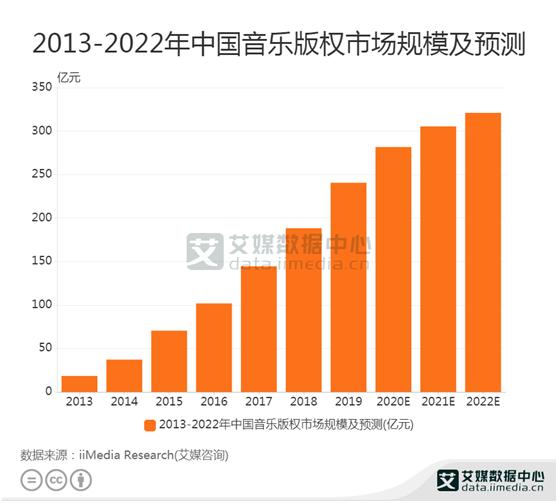 数字音乐数据:预计2020中国音乐版权市场规模达281.7亿