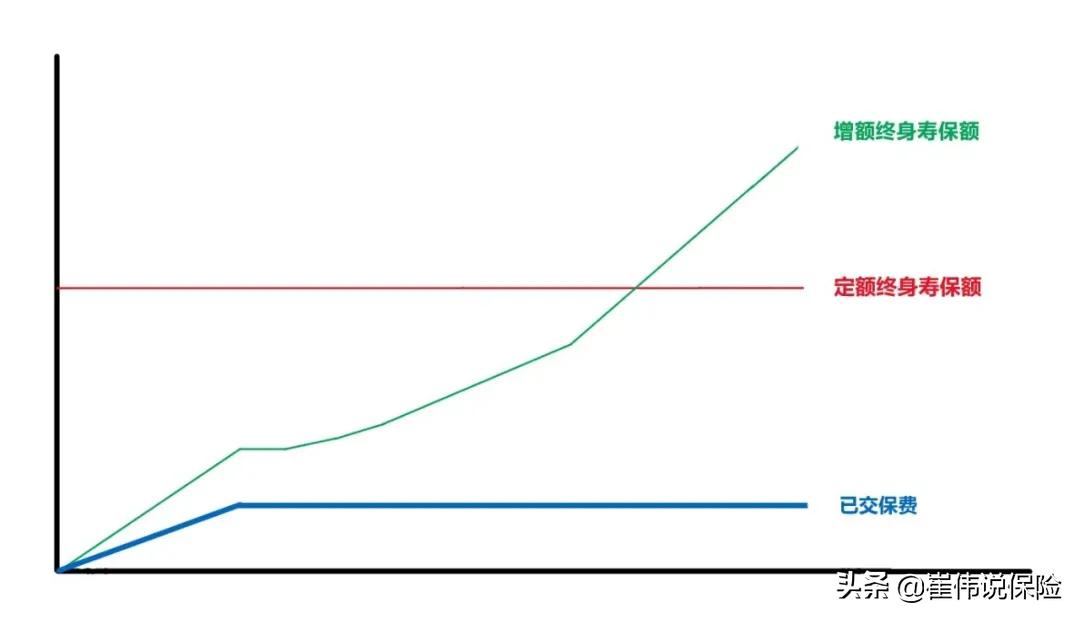 利率下行,如何用现在锁定未来?增额终身寿险给你答案