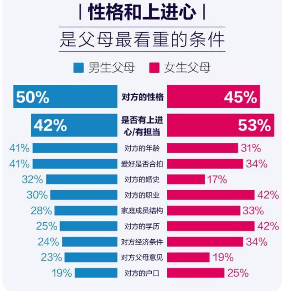 百合佳缘发布婚恋观调查报告—《中国式相亲之父母篇》