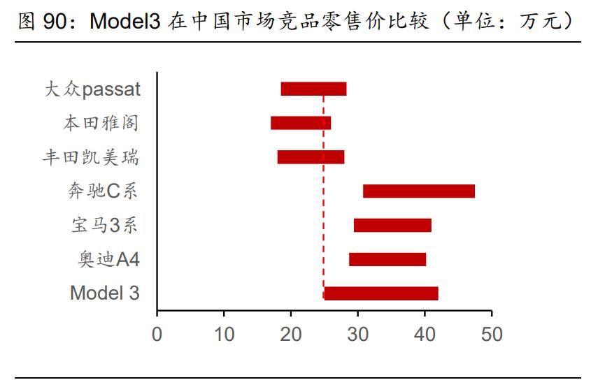 汽车行业分析与投资策略:需求扩张与供给重构