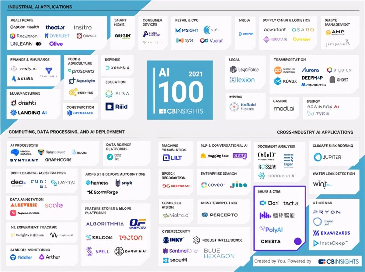 全球知名市场数据研究平台 CB Insights 发布了年度 AI 100 全球榜单