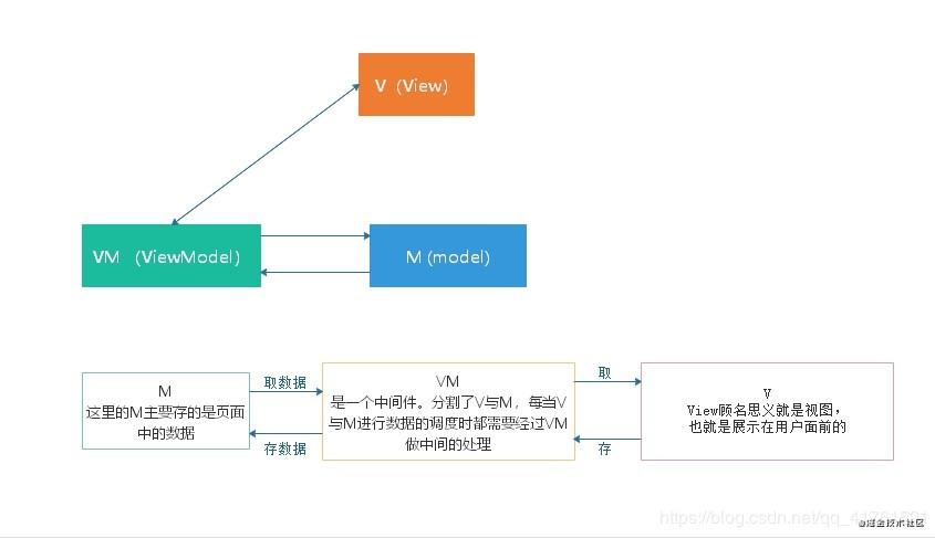 Vue之MVVM模型和MVC模型