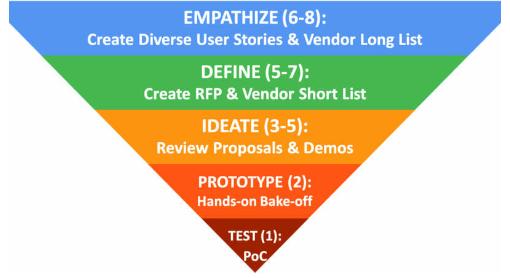 如何购买营销技术?
