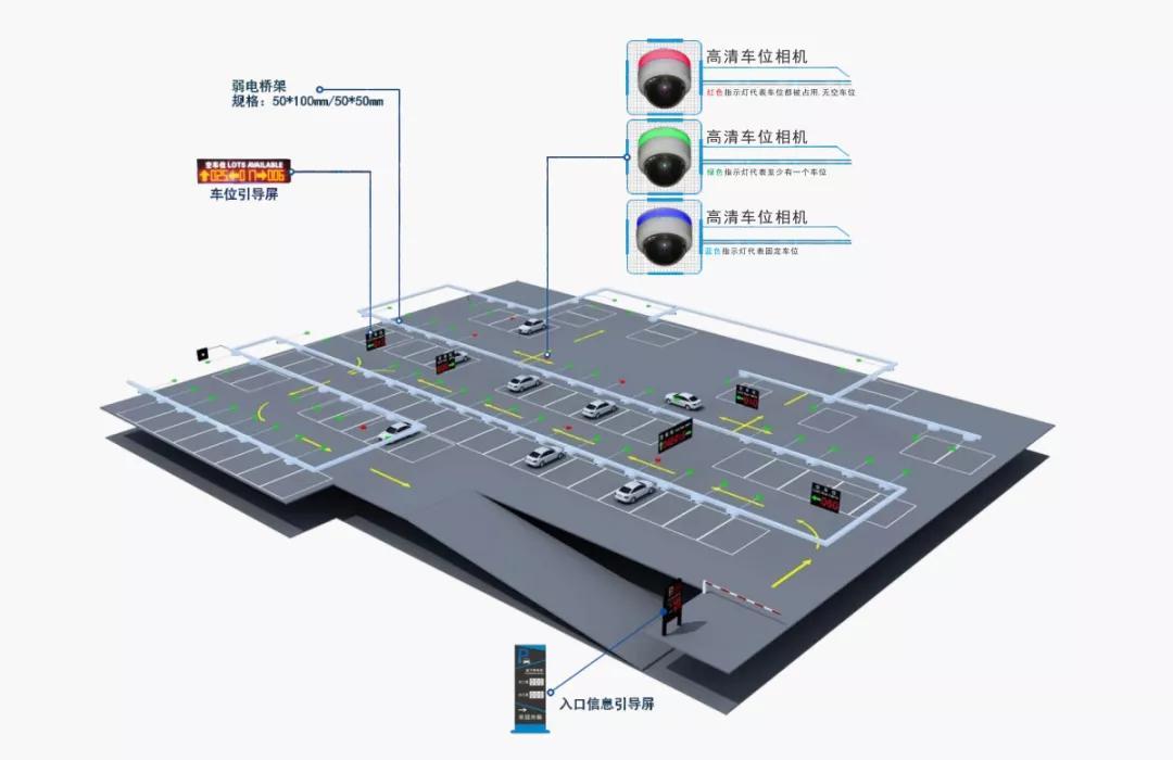 解決方案 | 草莓社区app下载智慧停車之車位引導與反向尋車