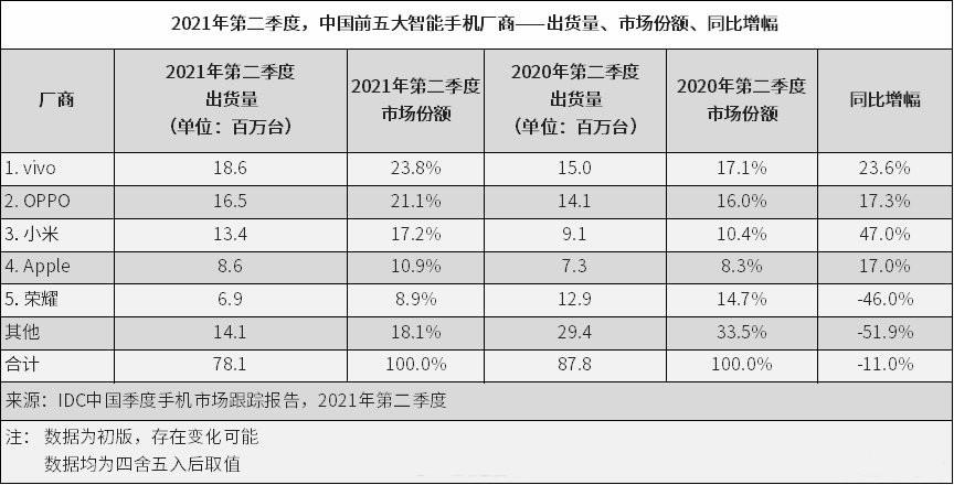 国内手机市场再度洗牌:小米仅第三、第一意料之外,华为彻底出局