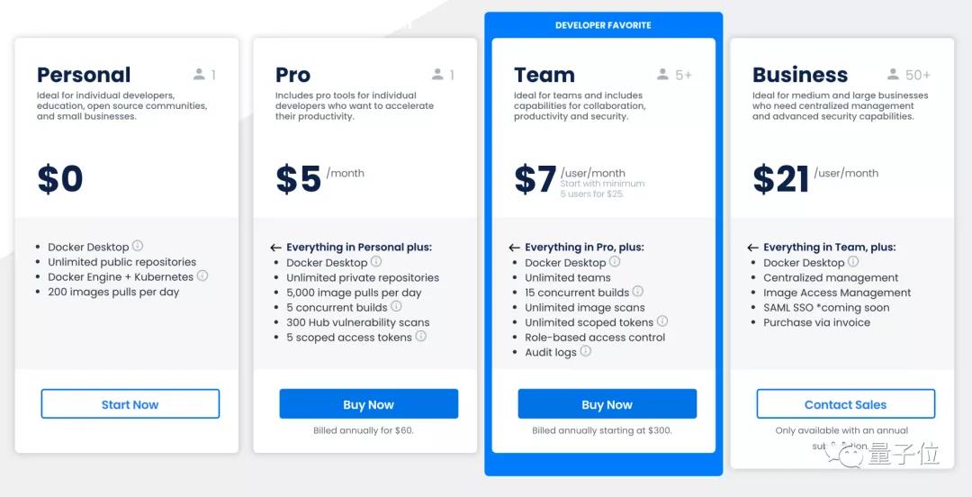 Docker桌面不再对企业用户免费,每月订阅费最高21美元