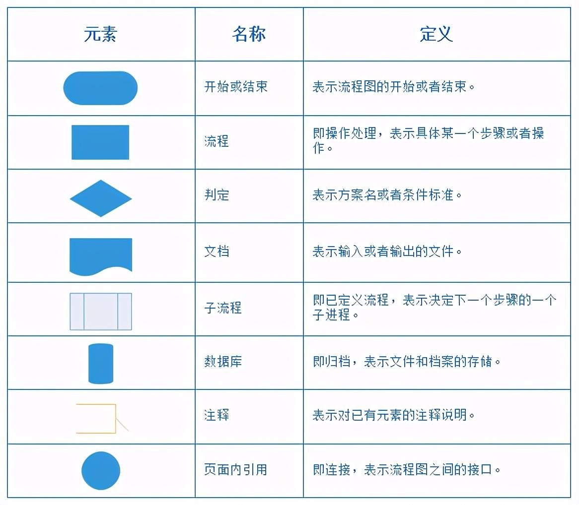 「简单的流程图制作」流程图制作技巧与方法