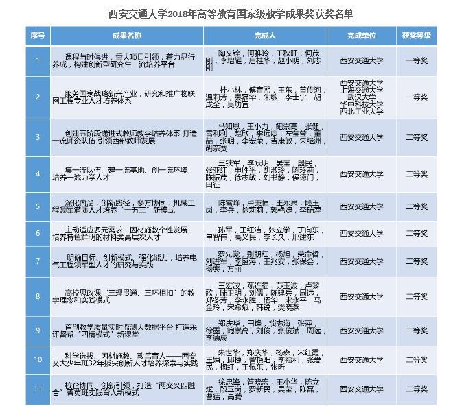 陕西省交通交通出行高校整体实力怎样?用13个权威性总榜讲话!