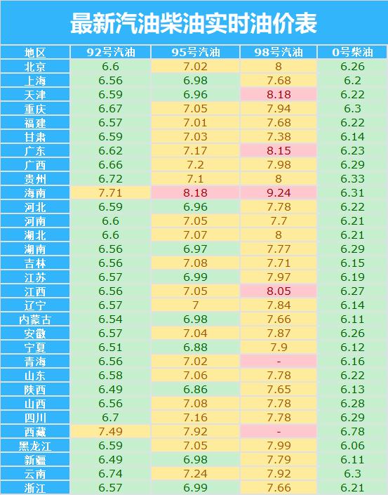 油价调整:今天4月7日,最新调价后加油站92、95号汽油价格
