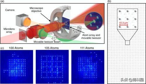 打破单个原子陷阱数量记录,创造出无缺陷阵列!