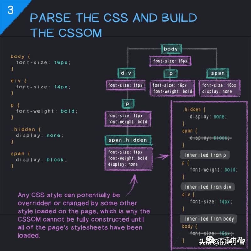 6张图让你搞懂浏览器渲染网页过程