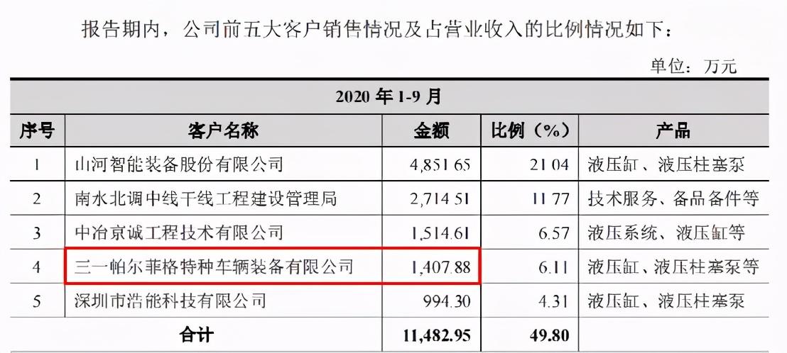 """证监会严抓IPO保荐质量,维克液压仍携五大信披矛盾""""闯关"""""""