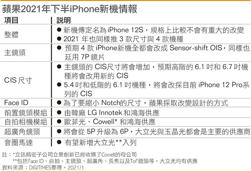 iPhone12S细节曝光?指纹识别回归,屏幕刘海终于小了