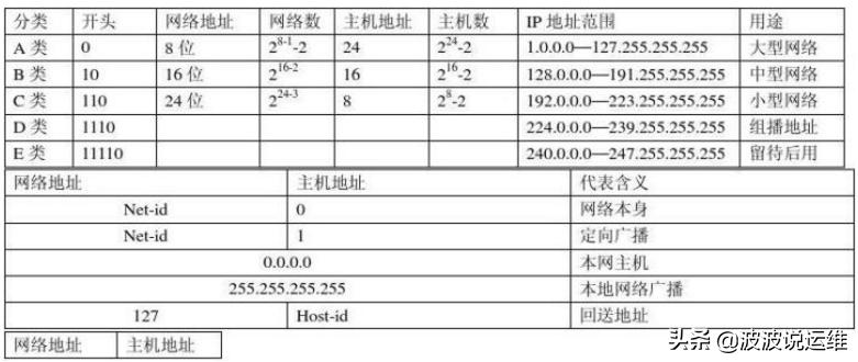 详解IP地址、子网掩码、网络号、主机号、网络地址、主机地址