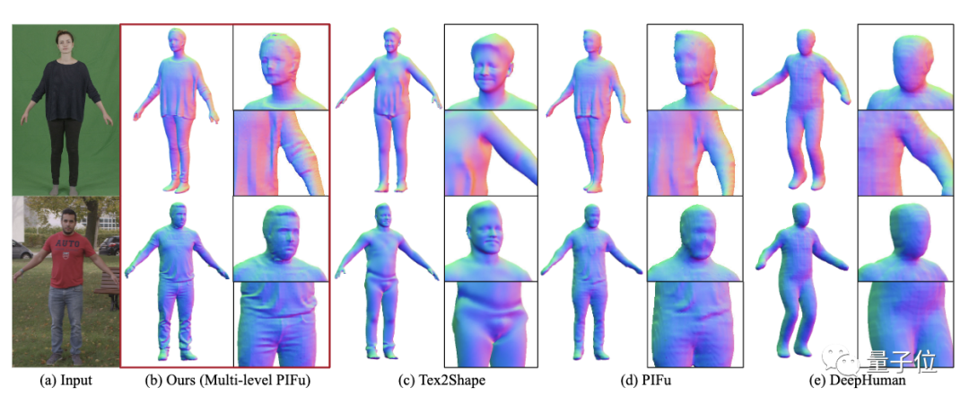 GitHub热榜:一张照片实现高清3D人体建模,Demo可玩