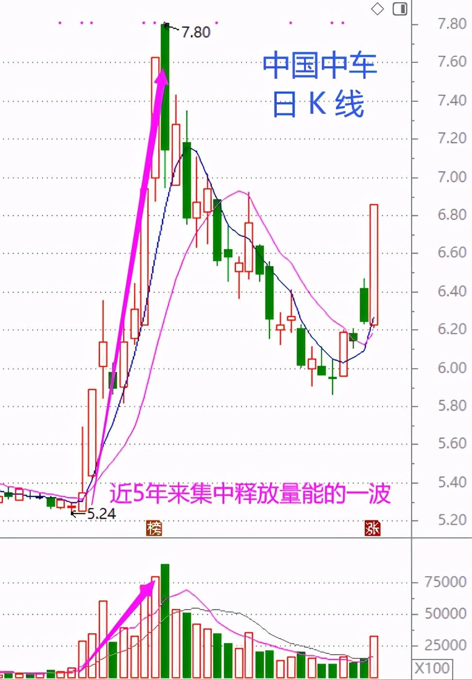 股市周总结:春节前后盘面特征(含视频版)