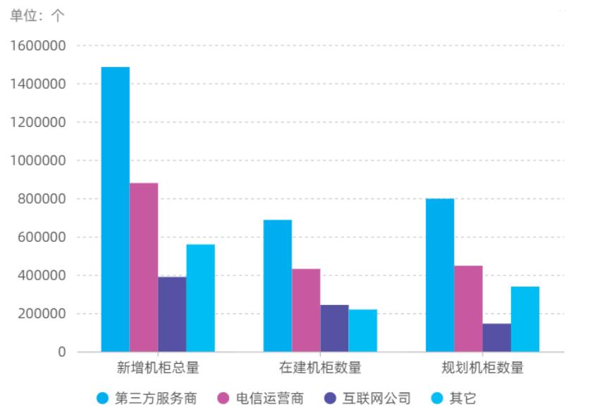 2020中国IDC市场发展现状及趋势研究报告