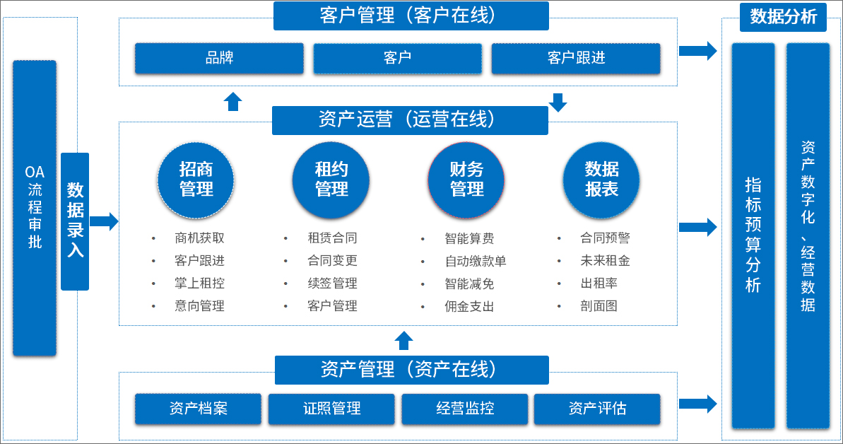 OA系统助力武汉CBD运营公司,提高资产管理效率、高效运营