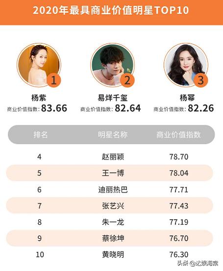 明星商业价值榜公布,杨紫登顶热巴第六,TFBOYS仅千玺上榜