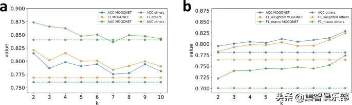 图卷积网络集成多组学数据分类新算法——MOGONET