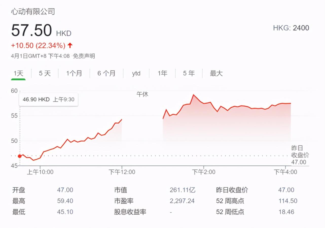砸下9.6亿港元,心动要钱,B站要货