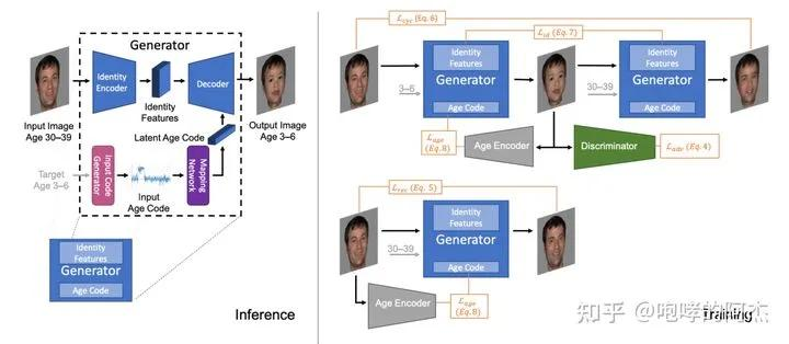 Morph-UGATIT:一种支持渐进式域迁移的图像翻译方法