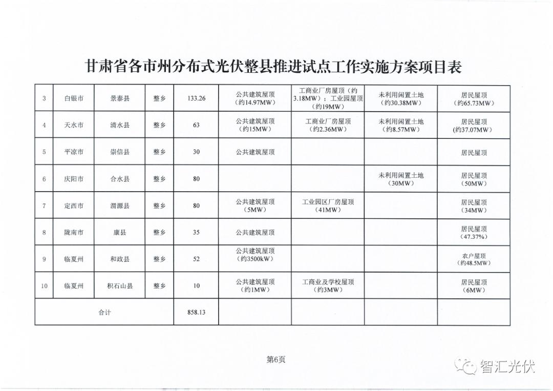 甘肃省分布式光伏整县集中推进:3+10+X模式,总规模3.086GW,涉及46县
