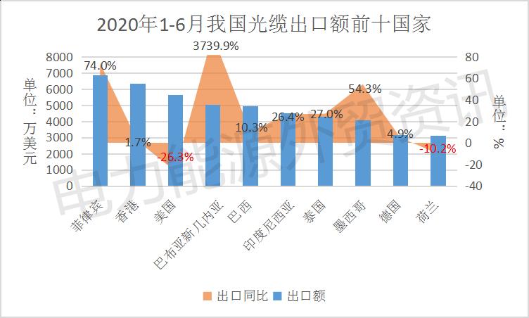 电线电缆|2020年上半年出口数据快报