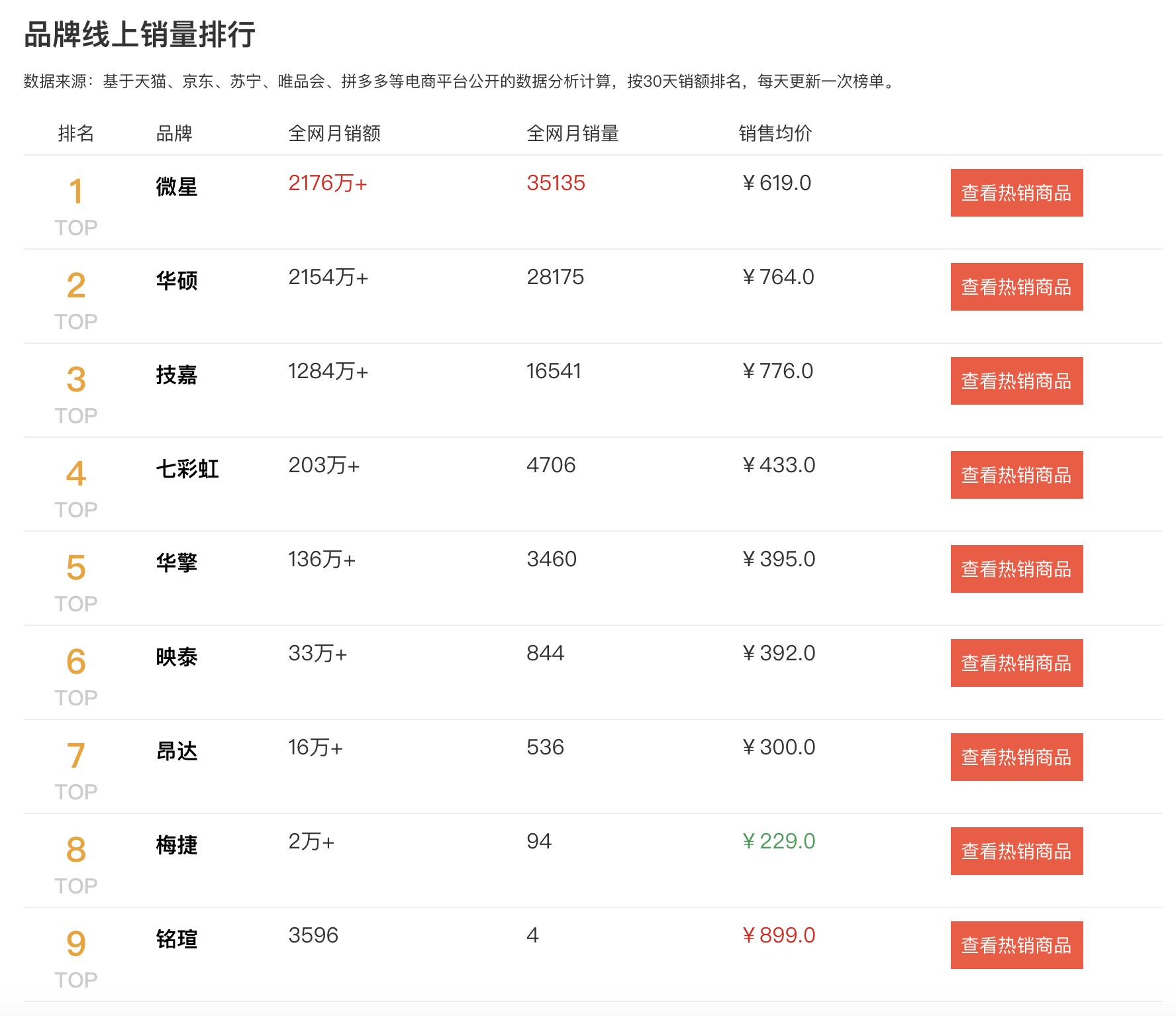 """2020主板销量排行榜:""""三巨头""""压力下,其余品牌夹缝中生存"""