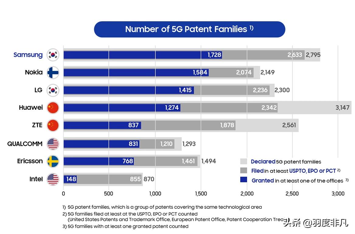 5G专利详细统计报告出炉,诺基亚排名第二,华为不是第一!