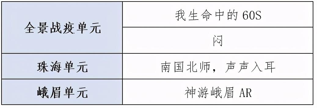 第五届中国VR/AR/MR创作大赛入围名单揭晓!2020多部VR巨制大片入选!