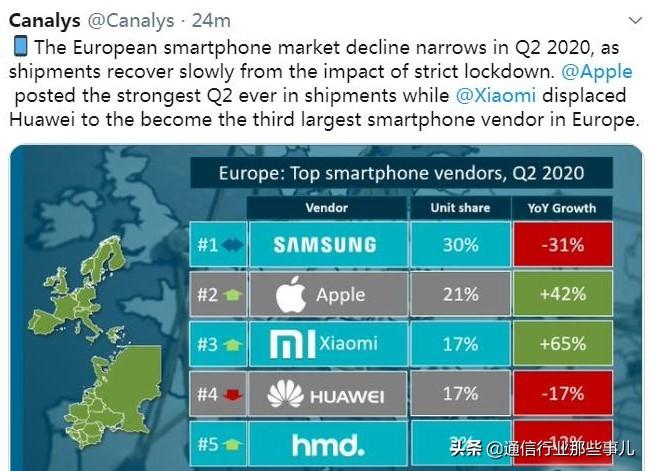 欧洲手机市场销售份额:三星30%、苹果21%、小米17%、华为17%