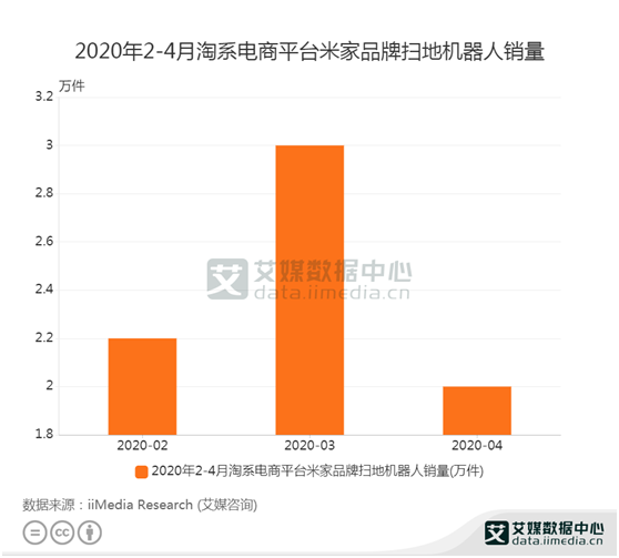 扫地机器人数据:2020年3月米家品牌扫地机器人销量达3万件