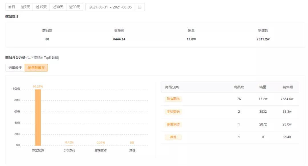 快手榜单 | 杨子黄圣依联合带货破纪录,单场收割3000万GMV