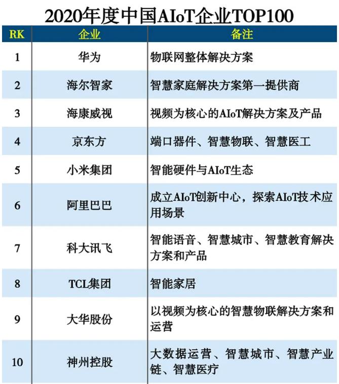 中国AIOT企业哪家强?榜单来了!华为、海尔智家领先