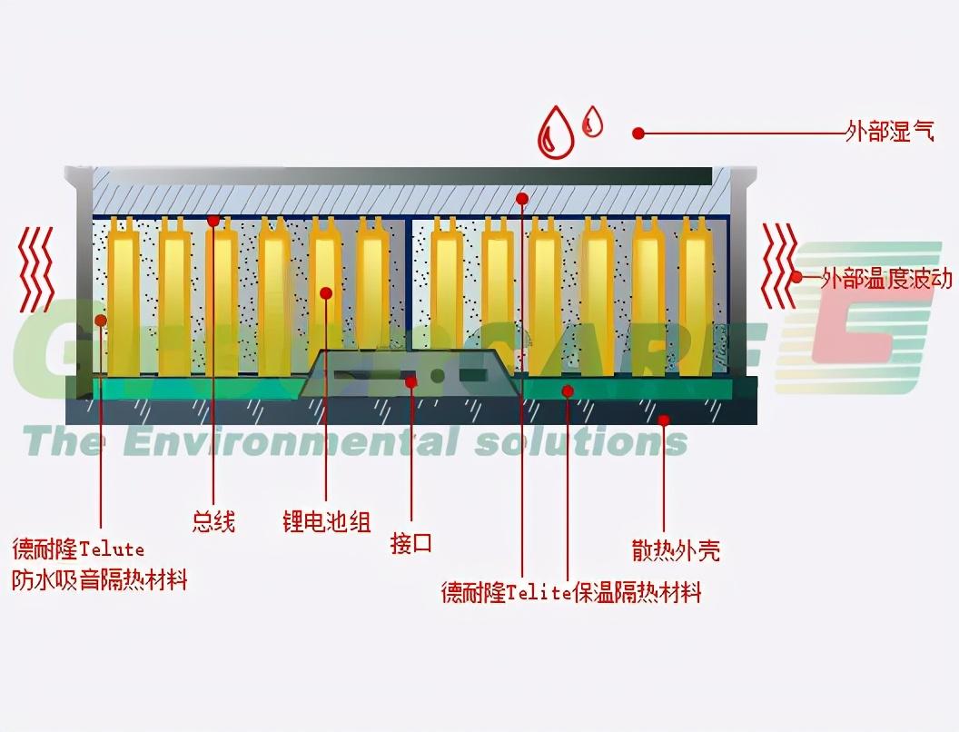 德耐隆改性耐火隔熱氈抑制動力電池組熱失控蔓延