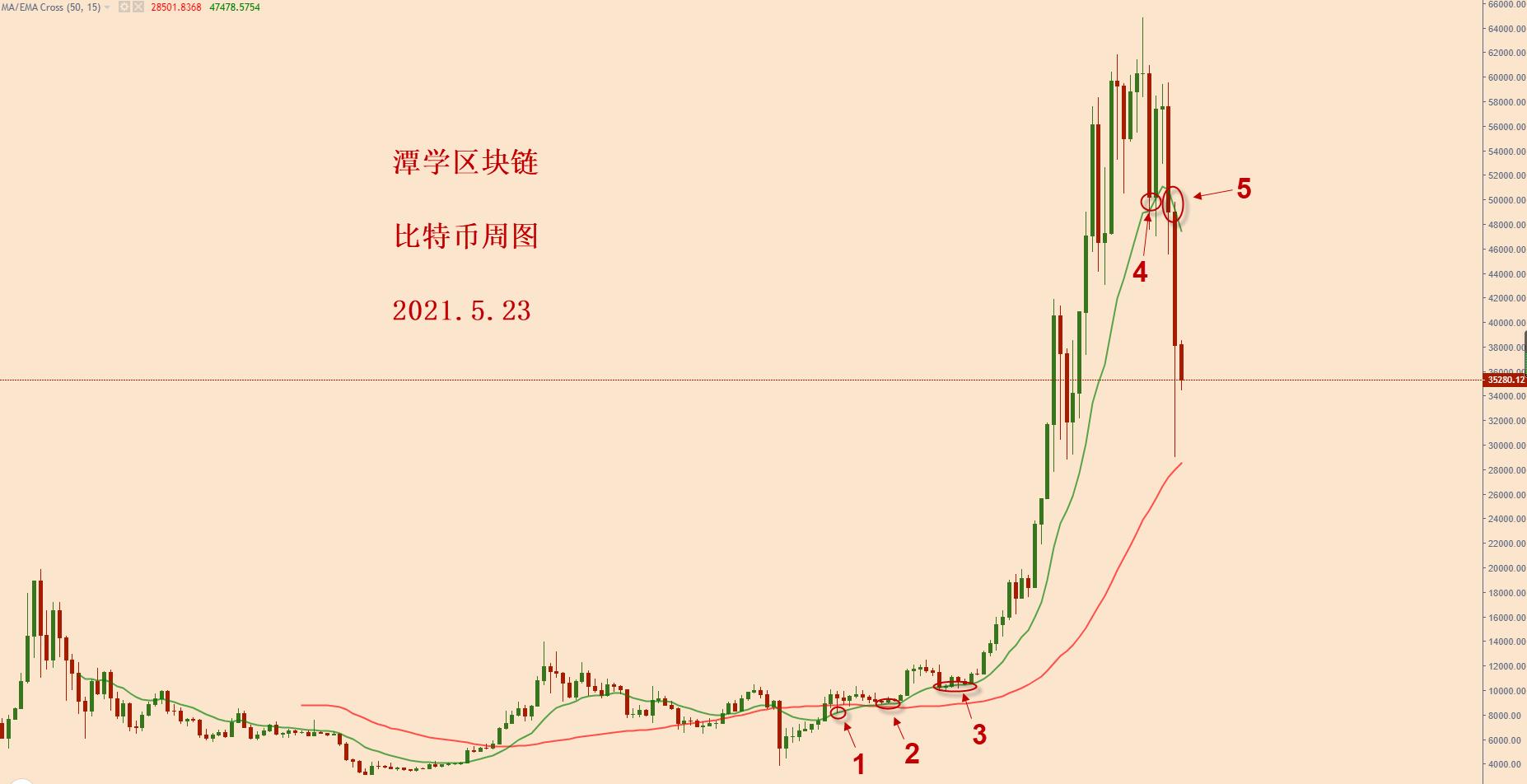 比特币计划之内的空头信号出现,下跌继续加速中