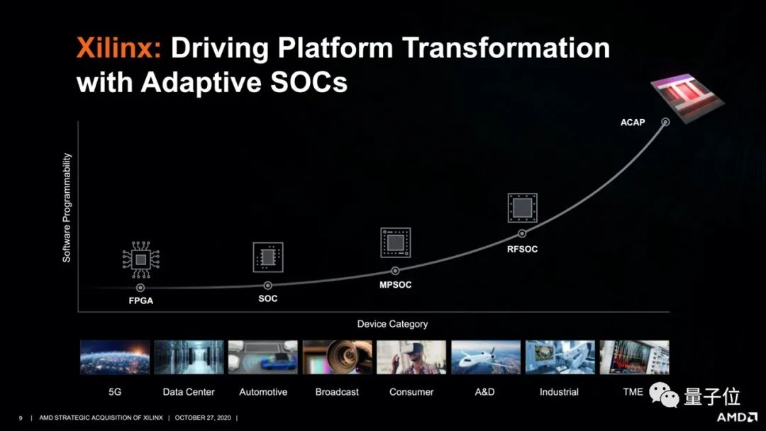 AMD 350亿美元收购赛灵思,凑齐CPU、GPU、FPGA
