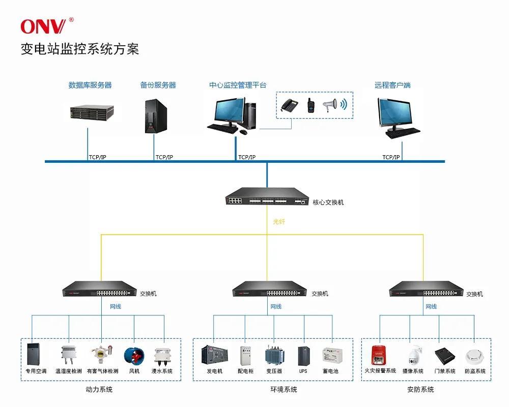 光網視交換機助力渝懷二線送變電監控傳輸系統