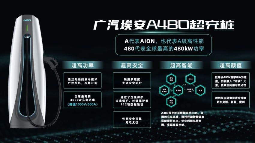 充电像加油一样快 广汽埃安超倍速电池技术和A480超充桩全球首发
