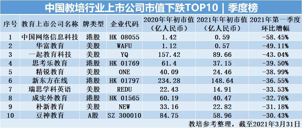 """""""中国教培行业上市公司排行榜""""  2021年季度榜"""