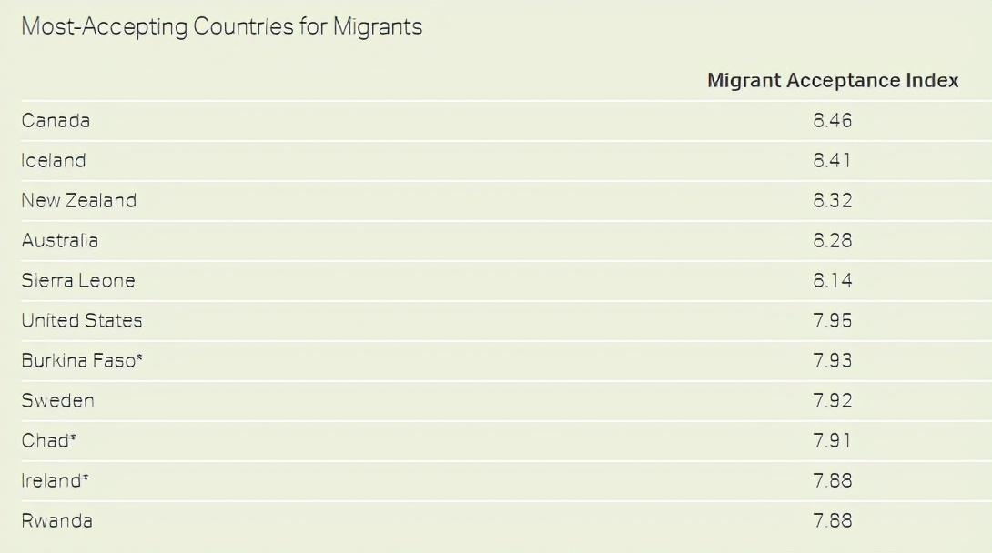 加拿大荣登移民接受度最高的国家,民众对移民群体满意度远超美国