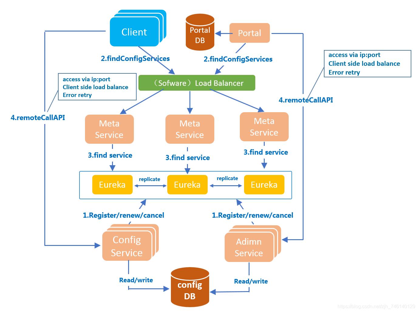 实践:把Springboot项目配置迁移至 Apollo 配置管理中心