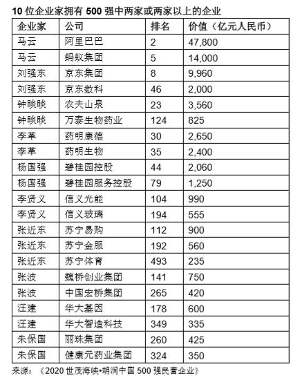 265亿市值!山西美锦能源上榜2020胡润中国民营500强
