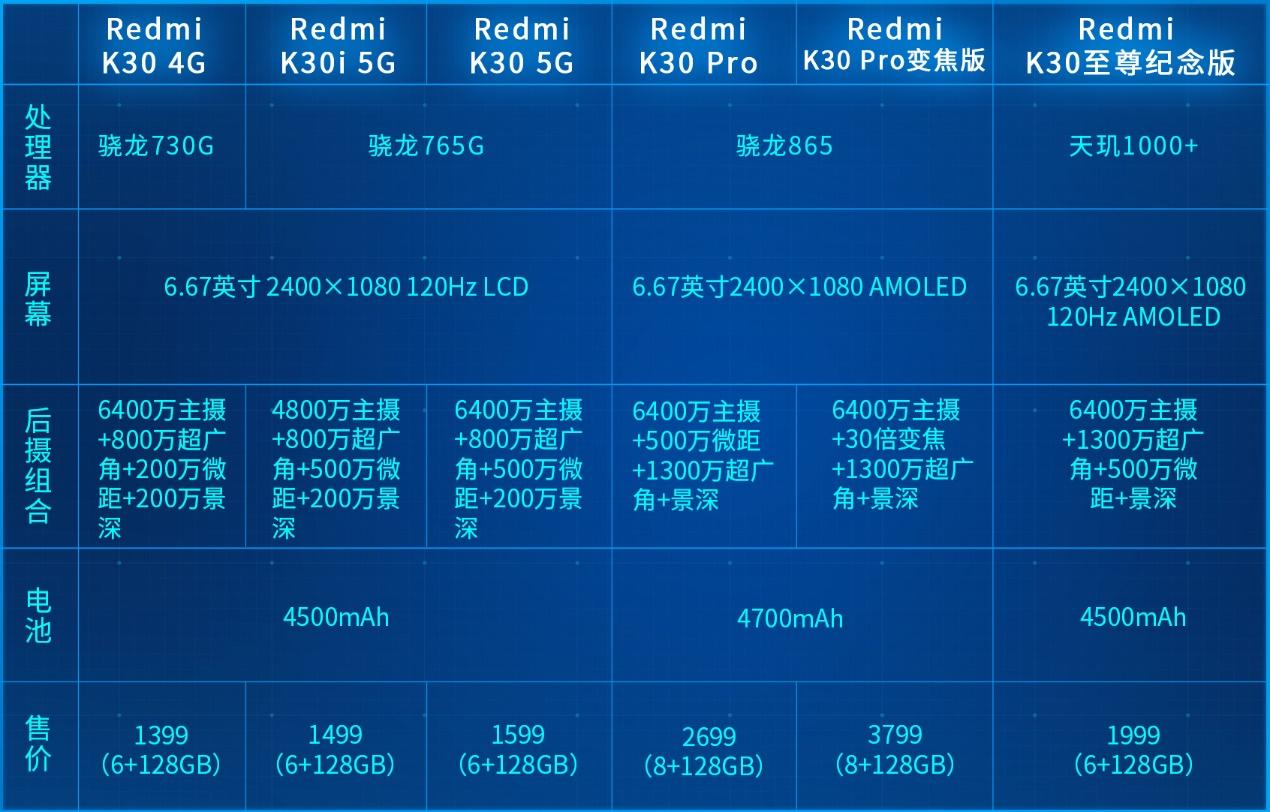 Redmi K30至尊纪念版体验:不是所有1999都叫小米