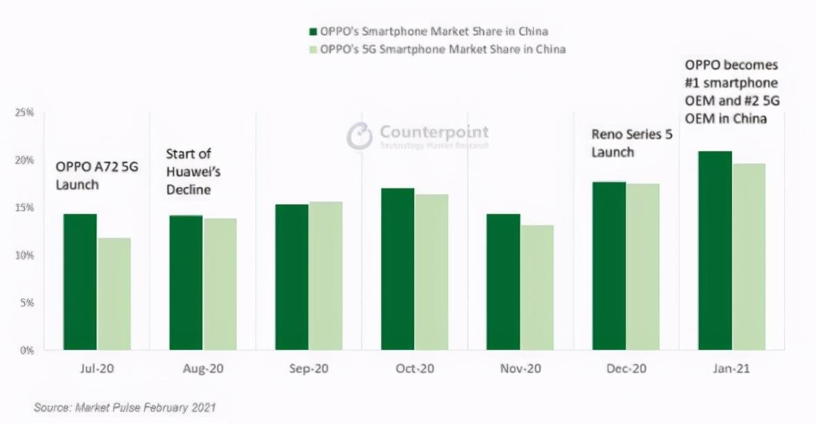 华为被困后,三大巨头都在冲击高端市场,为什么OPPO成功了?