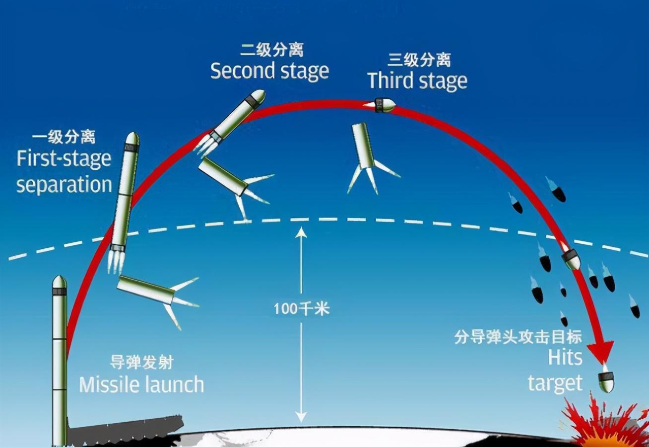 东风41飞行1万公里,要飞多长时间?看完数据才知道为何拦截不住